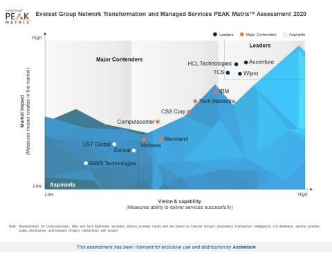 Everest Group positions Accenture as a Leader in both Market Impact and Vision & Capability for Network Transformation and Managed Services. (Graphic: Business Wire)