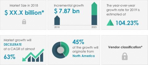 Technavio has announced its latest market research report titled global automotive subscription services market 2019-2023 (Graphic: Business Wire)