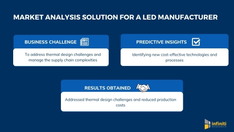Infiniti's Helped a LED Manufacturing Market Client Address Thermal Design Challenges with Market Analysis Solution (Graphic: Business Wire)