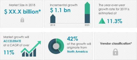 Technavio has announced its latest market research report titled global disposable oxygen masks market 2019-2023 (Graphic: Business Wire)