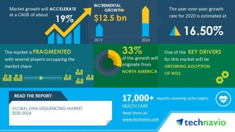 Technavio has announced its latest market research report titled global DNA sequencing market 2020-2024 (Graphic: Business Wire)