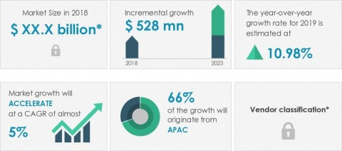Technavio announced its latest market research report titled global sputtering equipment market 2019-2023. (Graphic: Business Wire)