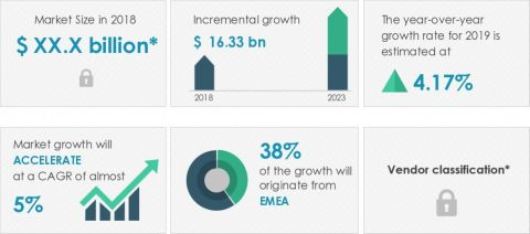 Technavio has announced its latest market research report titled global gifts novelty and souvenirs market 2019-2023 (Graphic: Business Wire)
