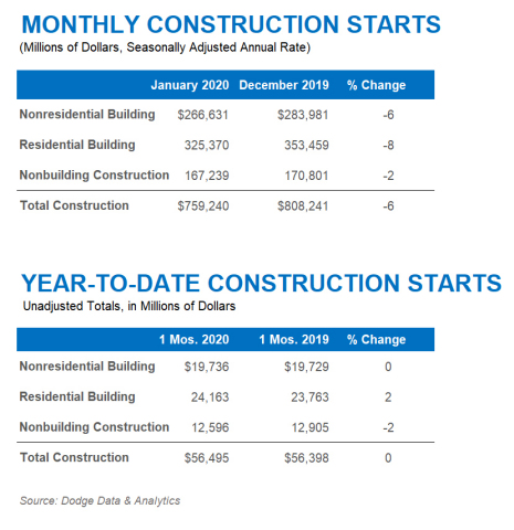 January 2020 Construction Starts (Graphic: Business Wire)