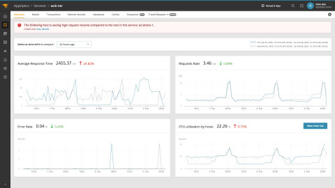 The new service-level root cause analysis summary in SolarWinds AppOptics aims to answer whether the service is behaving normally and, if not, what's the underlying issue. (Graphic: Business Wire)