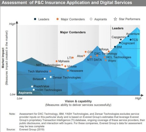 In its Property & Casualty (P&C) Insurance Application and Digital Services PEAK Matrix® 2020, Everest Group analyzed 22 service providers, with Accenture being positioned as a Star Performer. (Graphic: Business Wire)
