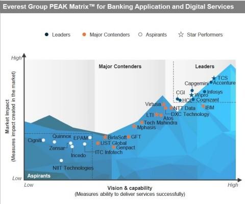In its Application and Digital Services in Banking — Services PEAK Matrix® Assessment 2020, Everest Group analyzed 27 service providers. (Graphic: Business Wire)