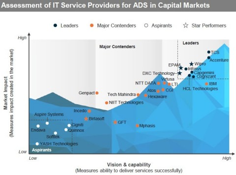 In its Application and Digital Services in Capital Markets — Services PEAK Matrix® Assessment 2020, Everest Group analyzed 29 service providers. (Graphic: Business Wire)