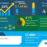 Global CBD Skincare Market 2020-2024 | Evolving Opportunities with Cronos Group Inc. and Elixinol Global Ltd. | Technavio