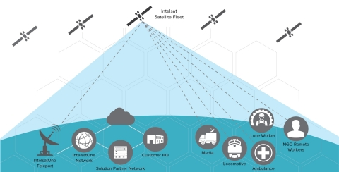 FlexMove is powered by Intelsat's award-winning global Epic high-throughput satellite (HTS) fleet, the world's largest fixed satellite network and the IntelsatOne ground network to provide users with a seamless global connectivity experience. (Graphic: Business Wire)