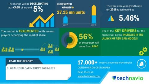Technavio has announced its latest market research report titled global used car market 2018-2022 (Graphic: Business Wire)