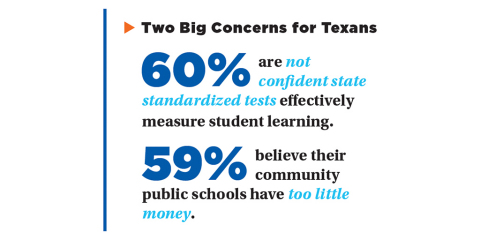 Texans express skepticism about standardized testing and about two-thirds say the state is providing too little money to its public schools. (Photo: Business Wire)