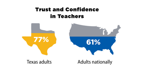 Seventy-seven percent of Texans express trust and confidence in the state's public school teachers — well higher than the national figure, 61 percent. (Photo: Business Wire)