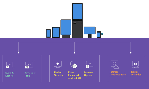 Esper.io Platform for Embedded Android DevOps (Graphic: Business Wire)