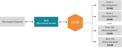 How the Ultra Insured Account and DDM Works (Graphic: Business Wire)