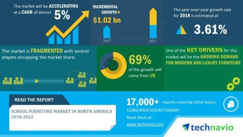 Technavio has announced its latest market research report titled school furniture market in North America 2018-2022 (Graphic: Business Wire)