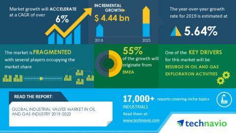 Technavio has announced its latest market research report titled global industrial valves market in oil and gas industry 2019-2023 (Graphic: Business Wire)