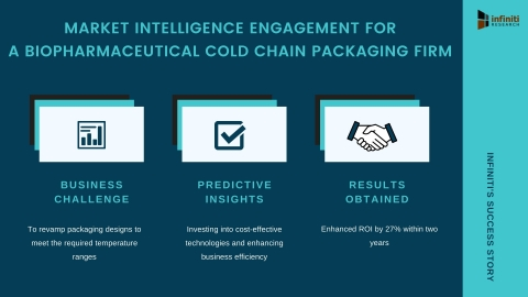 Infiniti Helped a Biopharmaceutical Cold Chain Packaging Firm Enhance ROI by 27% with Strategic Market Intelligence Solutions (Graphic: Business Wire)