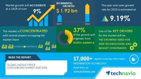 Technavio has announced its latest market research report titled global middle office outsourcing market 2020-2024 (Graphic: Business Wire)