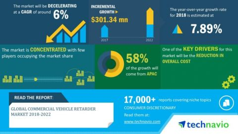 Technavio has announced its latest market research report titled Global Commercial Vehicle Retarder Market 2018-2022 (Graphic: Business Wire)