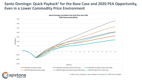 Figure 1. Santo Domingo: Quick Payback for the Copper-Iron-Gold Base Case and 2020 PEA Cobalt Opportunity, Even in a Lower Commodity Price Environment. See Capstone Mining's news release of February 19, 2020 for full details. (Graphic: Business Wire)