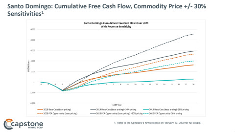 Figure 2: Santo Domingo: Cumulative Free Cash Flow Sensitivities, Commodity Prices +/- 30% for the Copper-Iron-Gold Base Case and 2020 PEA Cobalt Opportunity. See Capstone Mining's news release of February 19, 2020 for full details. (Graphic: Business Wire)