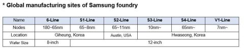 A chart of Samsung Foundry's global manufacturing sites. (Graphic: Business Wire)