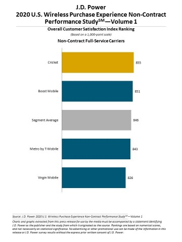 J.D. Power 2020 U.S. Wireless Purchase Experience Performance Studies - Volume 1 (Graphic: Business Wire)