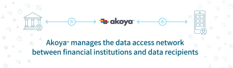 Akoya manages the data access network between financial institutions and data recipients. (Graphic: Business Wire)
