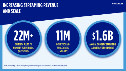 Domestic streaming and digital video business already generating approximately $1.6B in annual revenue, with significant momentum going forward. (Photo: Business Wire)