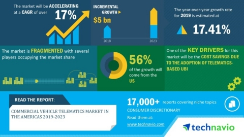 Technavio has announced its latest market research report titled Commercial Vehicle Telematics Market in the Americas 2019-2023 (Graphic: Business Wire)