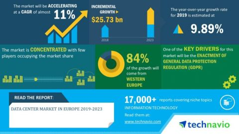 Technavio has announced its latest market research report titled Data Center Market in Europe 2019-2023 (Graphic: Business Wire)