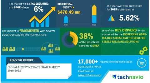 Technavio has announced its latest market research report titled Global Luxury Massage Chair Market 2018-2022 (Graphic: Business Wire)