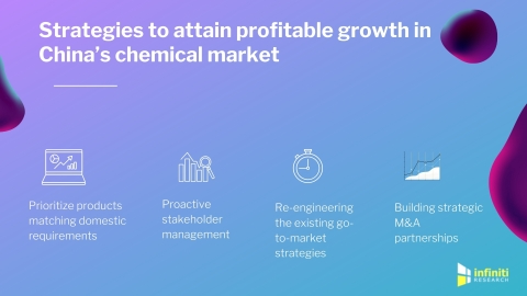 Surviving in China's Chemical Industry: A Guide for International Chemical Companies. (Graphic: Business Wire)
