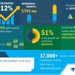 Global Cannabis Testing Market 2018-2022 | Evolving Opportunities with Agilent Technologies and Merck Group | Technavio