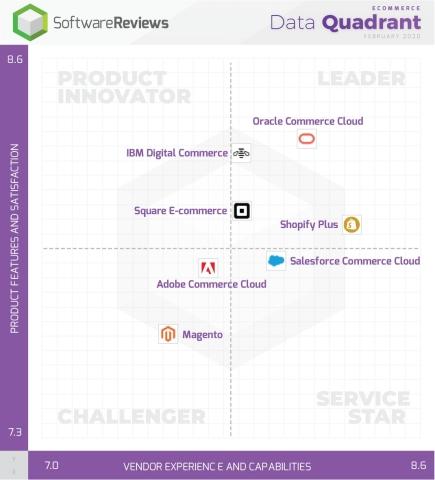 2020 eCommerce Data Quadrant Awards (Photo: Business Wire)
