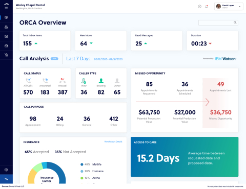 ORCA's Dashboard (Photo: Business Wire)
