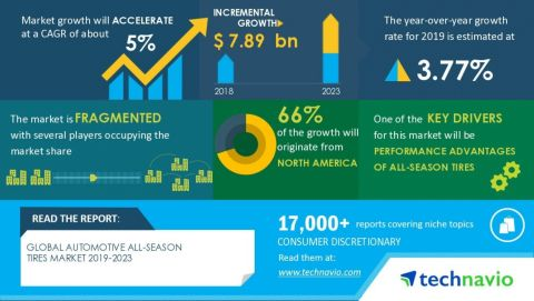 Technavio has announced its latest market research report titled Global Automotive All-Season Tires Market 2019-2023 (Graphic: Business Wire)