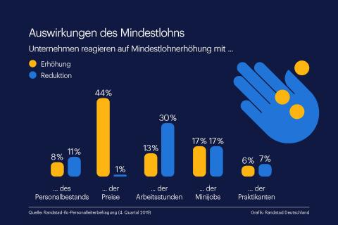 Aktuelle Randstad Studie: Kein Personalabbau durch Mindestlohnerhöhung (Grafik: Business Wire)