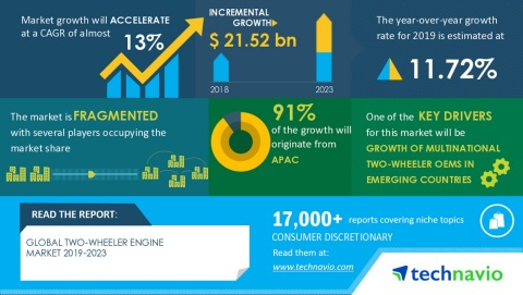 Technavio has announced its latest market research report titled Global Two-wheeler Engine Market 2019-2023 (Graphic: Business Wire)