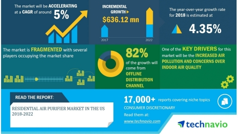 Technavio has announced its latest market research report titled Global Residential Air Purifier Market in the US 2018-2022. (Graphic: Business Wire)