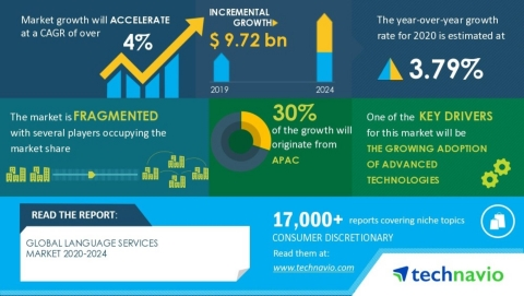 Technavio has announced its latest market research report titled Global Language Services Market 2020-2024 (Graphic: Business Wire).
