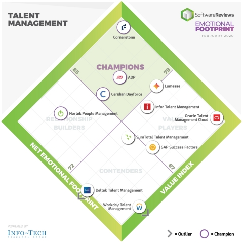 SoftwareReviews Emotional Footprint Diamond Awards for Talent Management (Photo: Business Wire)
