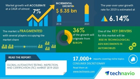 Technavio has announced its latest market research report titled Global Automotive Testing, Inspection, and Certification (TIC) Market 2019-2023 (Graphic: Business Wire)
