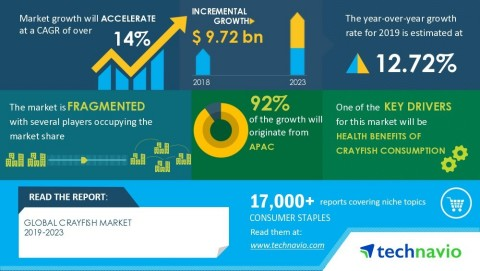 Technavio has announced its latest market research report titled Global Crayfish Market 2019-2023 (Graphic: Business Wire)