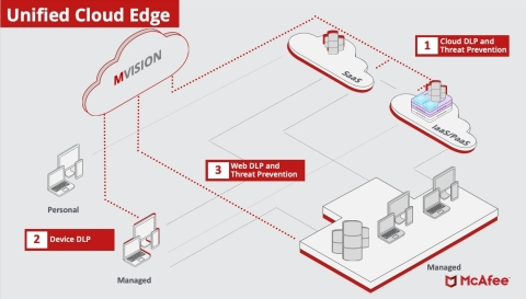 McAfee Introduces Unified Cloud Security Platform to Deliver Secure Access Service Edge  (Graphic: Business Wire)