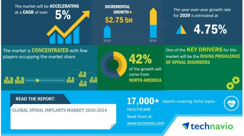 Technavio has announced its latest market research report titled Global Spinal Implants Market 2020-2024 (Graphic: Business Wire)