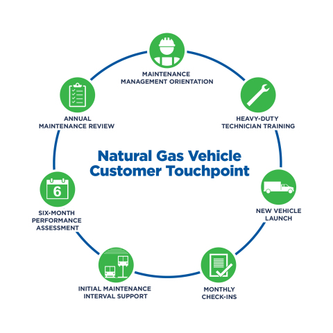 Clean Energy introduces TouchPoint, a program to support a successful natural gas vehicle launch. (Graphic: Business Wire)