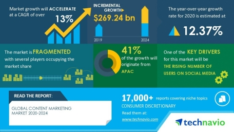 Global Content Advertising And Marketing Market 2020-2024 | Rising Number Of Users On Social Media To Enhance Market Increase | Technavio