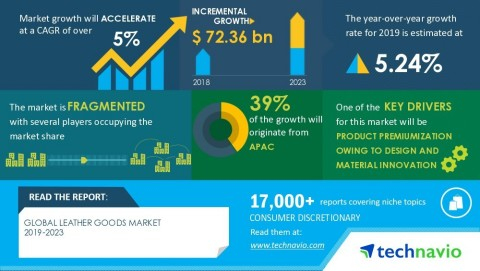 Technavio has announced its latest market research report titled Global Leather Goods Market2019-2023 (Graphic: Business Wire)